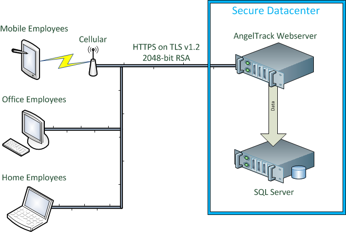 Help angeltracks security features angeltrack system geometry ccuart Images